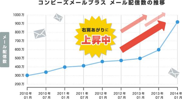 メール配信数の推移