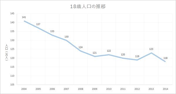 18歳人口の推移