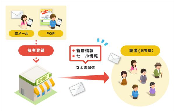メールの活用例 - 基本編(一斉配信) -