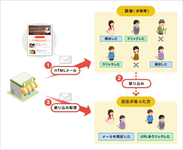 メールの活用例 - 応用編(レポート結果をもとにした絞り込み配信) -