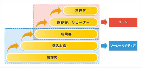 お客様の段階別による各メディアの使い分け方法