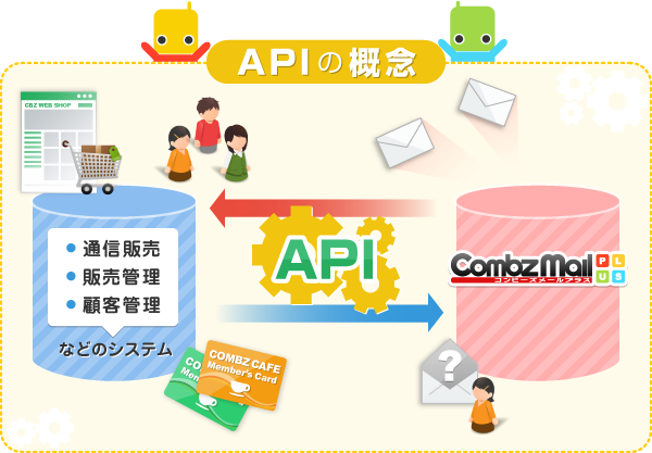 APIの概念