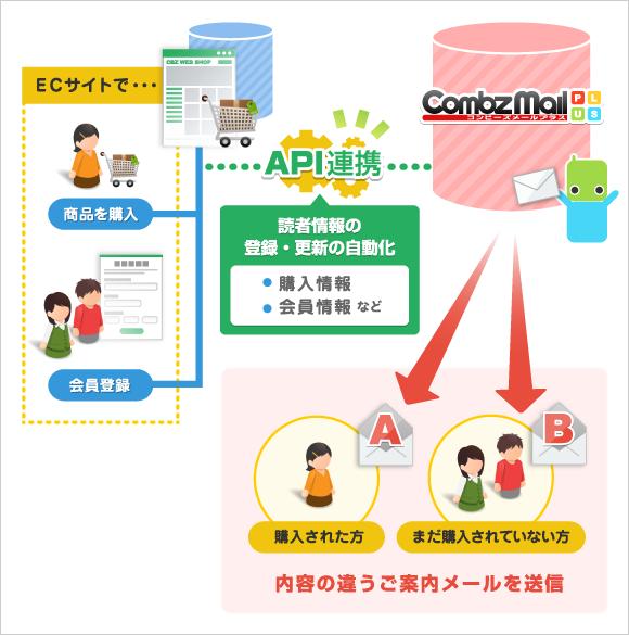 購入者情報、会員情報をコンビーズメールプラスと同期させて、読者の登録や、情報の更新を自動化